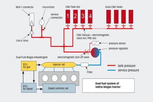 Valtra rozpocznie produkcję ciągników na biogaz
