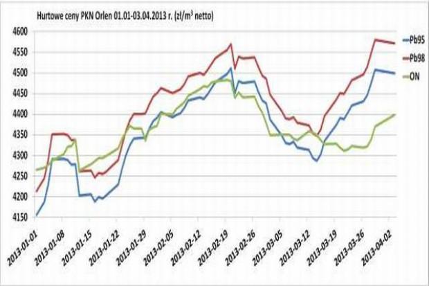 Podwyżek cen paliw ciąg dalszy