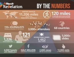 Na zakończeniu konferencji Alltech REBELation padło wyzwanie