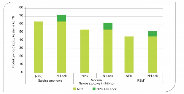 wykres słupkowy- produktywność azotu.jpg