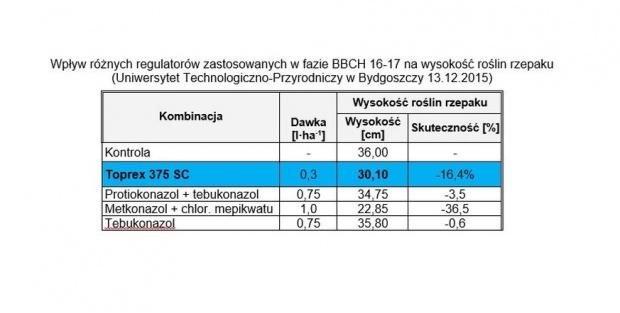 Tabela 1 - Wpływ różnych regulatorów zastosowanych w fazie BBCH 16-17 na wysokość roślin rzepaku.jpg