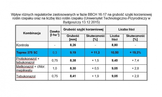 Tabela 2 - Wpływ różnych regulatorów zastosowanych w fazie BBCH 16-17 na grubość szyjki korzeniowej roślin rzepaku oraz na liczbę liści roślin rzepaku.jpg