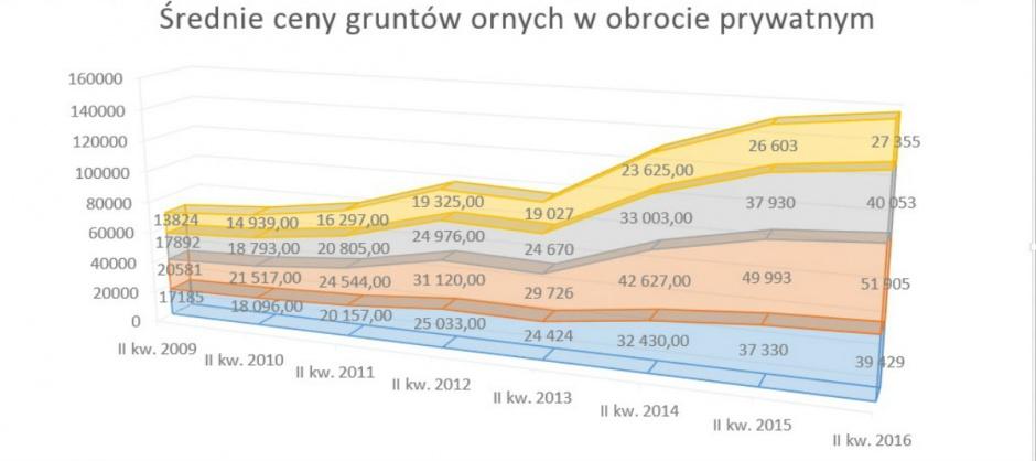Ceny gruntów rolnych w obrocie prywatnym wg GUS