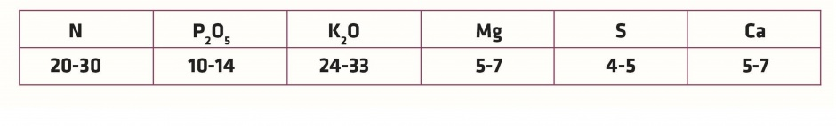 Tab. 2 Średnie pobranie jednostkowe w kg/1 tonę ziarna