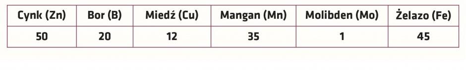 Tab. 1 Średnie pobranie jednostkowe w g/1 tonę ziarna