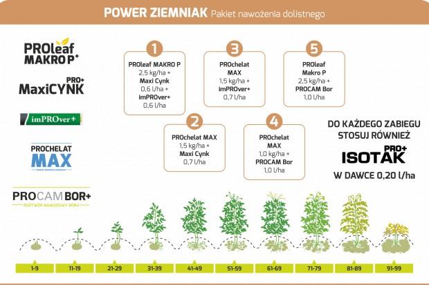 Pakiet Power Ziemniak PROCAM.PNG
