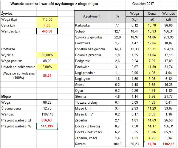 Opracowanie WIR. Na podstawie własnych notowań rynkowych obliczana jest wartość tucznika opuszczającego gospodarstwo hodowcy, a następnie porównywana z wartością nieprzetworzonego mięsa (wyrębów), według cen płaconych przez odbiorcę detalicznego.
