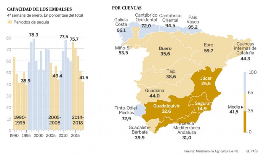 Źródło: El País