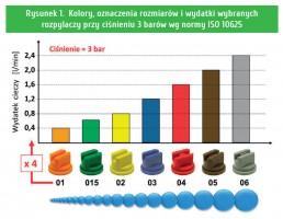 Rysunek 1. Kolory, oznaczenia rozmiarów i wydatki wybranych  rozpylaczy przy ciśnieniu 3 barów wg normy ISO 10625