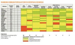 Ranking populacyjnych odmian rzepaku ozimego