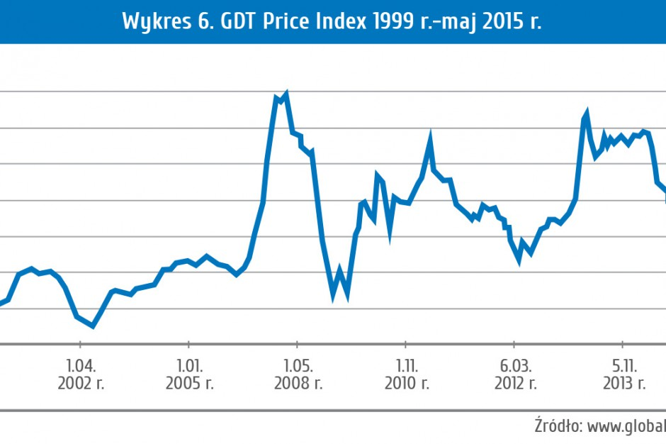 Wykres 6. GDT Price Index 1999 r.-maj 2015 r.