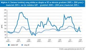 Wykres 4. Zmiana średniej ceny mleka w skupie w UE w okresie grudzień 2005 r. (100 proc.)- -kwiecień 2015 r. na tle indeksu GDT – grudzień 2005 r. (100 proc.)-kwiecień 2015 r.