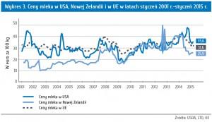 Wykres 3. Ceny mleka w USA, Nowej Zelandii i w UE w latach styczeń 2001 r.-styczeń 2015 r.
