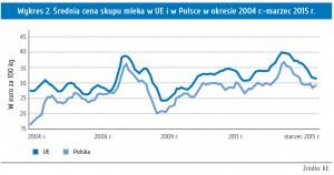 Wykres 2. Średnia cena skupu mleka w UE i w Polsce w okresie 2004 r.-marzec 2015 r.