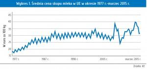 Wykres 1. Średnia cena skupu mleka w UE w okresie 1977 r.-marzec 2015 r.