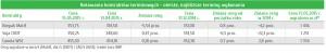 Notowania kontraktów terminowych - oleiste, najbliższe terminy wykonania