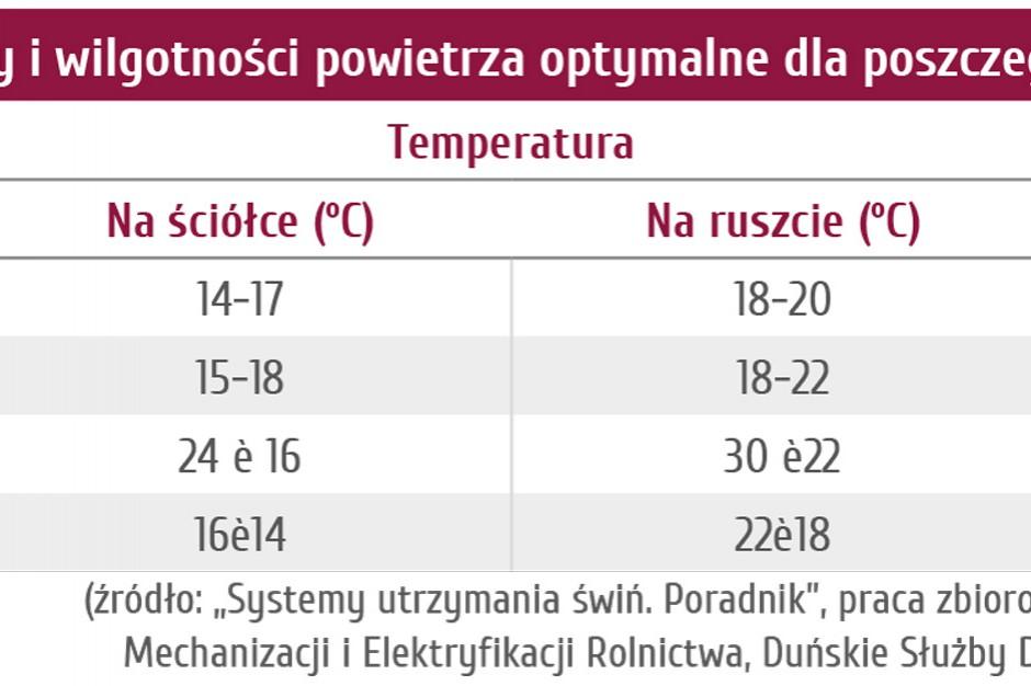 Zakresy temperatury i wilgotności powietrza optymalne dla poszczególnych grup trzody