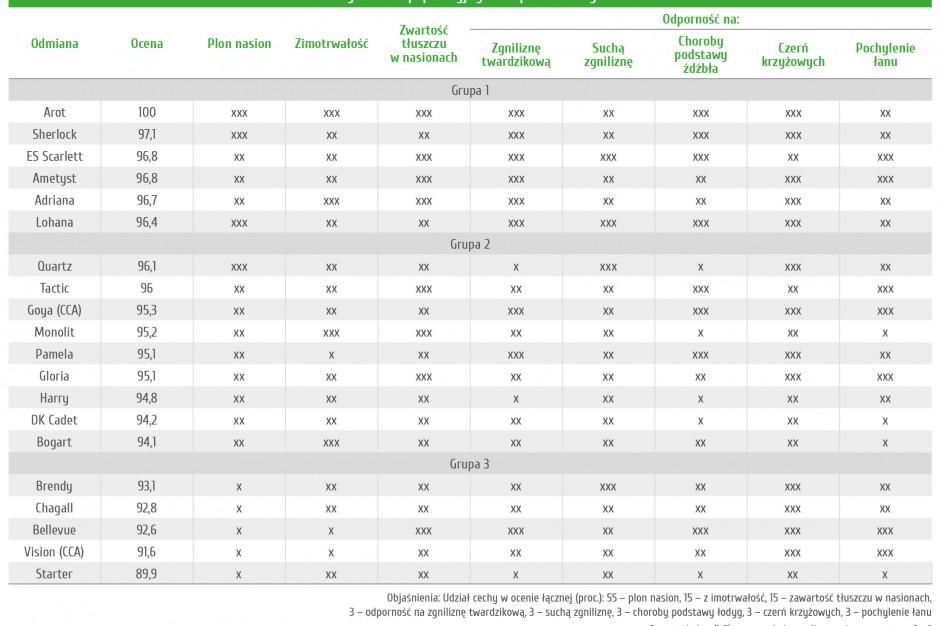 Ranking odmian populacyjnych rzepaku ozimego PSPO