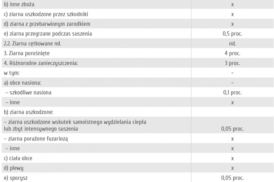 Tabela 1. Minimalne wymagania jakościowe pszenicy w zakupie interwencyjnym 2014/2015