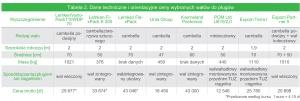 Tabela 2. Dane techniczne i orientacyjne ceny wybranych wałów do pługów