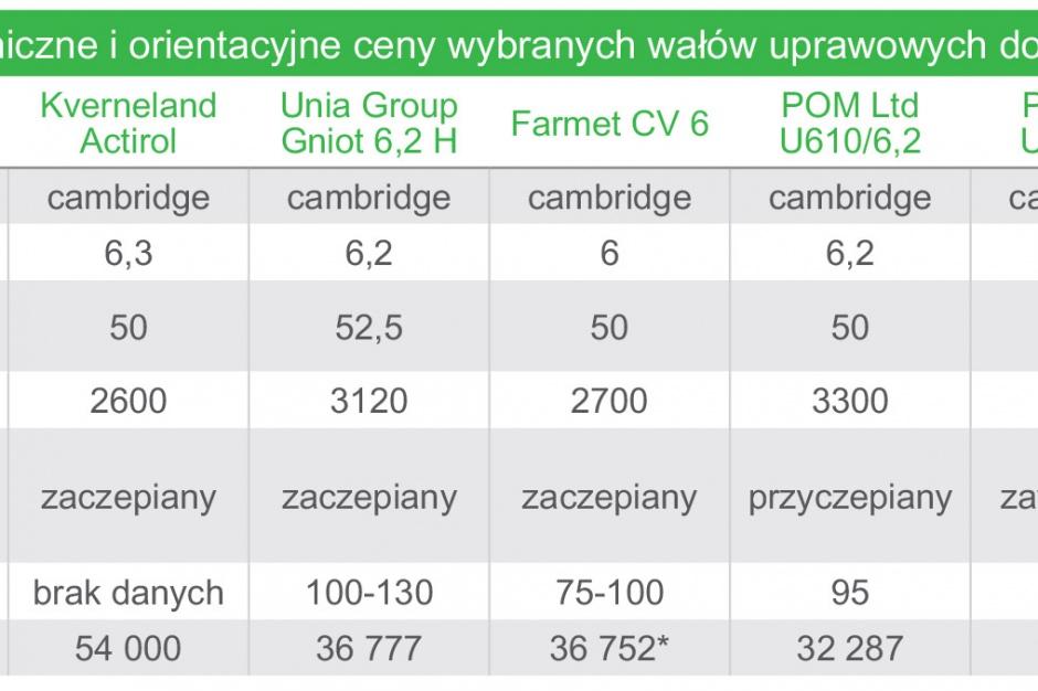 Tabela 1. Dane techniczne i orientacyjne ceny wybranych wałów uprawowych do pracy samodzielnej