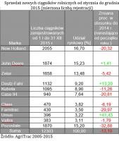 Sprzedaż (rejestracja) ciągniów w 2015 r., fot. Martin&Jacob