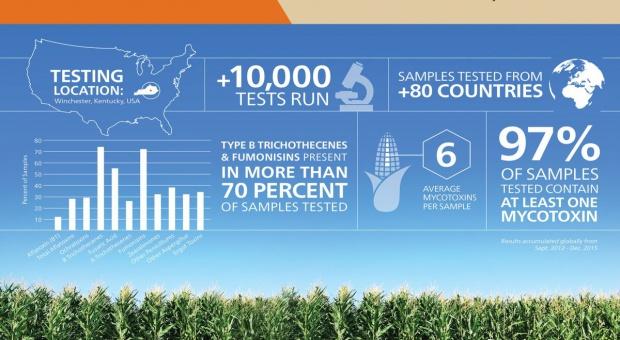 Alltech przebadał już 10 tys. próbek pod kątem obecności mikotoksyn