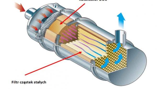 DPF – czym jest filtr cząstek stałych