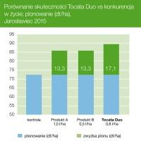 Porównanie skuteczności Tocata Duo vs konkurencja w życie