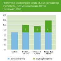 Porównanie skuteczności Tocata Duo vs konkurencja w jęczmieniu ozimym