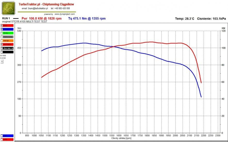 Najnowsze technologie – mimo tzw. downsizingu (zmniejszania pojemności silników) – pozwalają na uzyskanie bardzo dobrych charakterystyk pracy silników. Na zdjęciu wykres z pomiaru na hamowni ciągnika Steyr Steyr 4105 Multi Ecotech