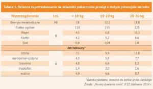 Tabela 1. Dzienne zapotrzebowanie na składniki pokarmowe prosiąt o dużym potencjale wzrostu
