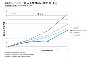 Wykres do T2 - Skuteczność połączenia fungicydów na septoriozę paskowaną liści.JPG