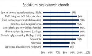 Szerokie spektrum zwalczanych chorób.jpg