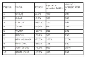 Analizy PZPM na podstawie Centralnej Ewidencji Pojazdów, źródło: Ursus
