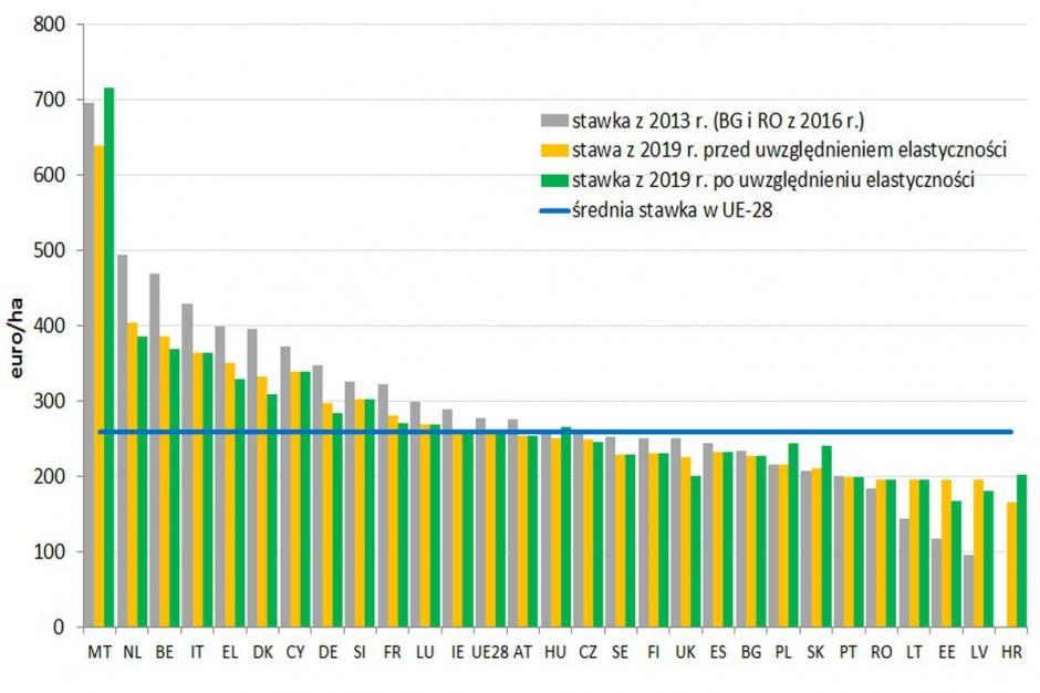 Stawki płatności bezpośrednich w krajach UE z 2013 r. oraz z 2019 r. przed i po uwzględnieniu elastyczności między I a II filarem WPR (euro/ha)