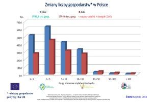 Zmiany liczby gospodarstw w Polsce