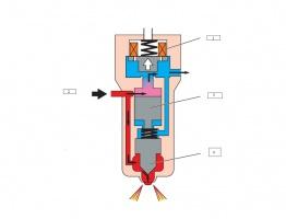 Schemat obiegu paliwa wewnątrz wtryskiwacza elektromagnetycznego, powszechnie stosowanego w wielu układach zasilania w silnikach maszyn roboczych (1)Cewka sterująca zaworem regulującym ciśnienie  (2) Doprowadzenie paliwa pod wysokim ciśnieniem z zasobnika  (3) Suwak sterujący ruchem iglicy  (4) Iglica