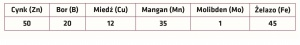 Tab. 1 Średnie pobranie jednostkowe w g1 tonę ziarna