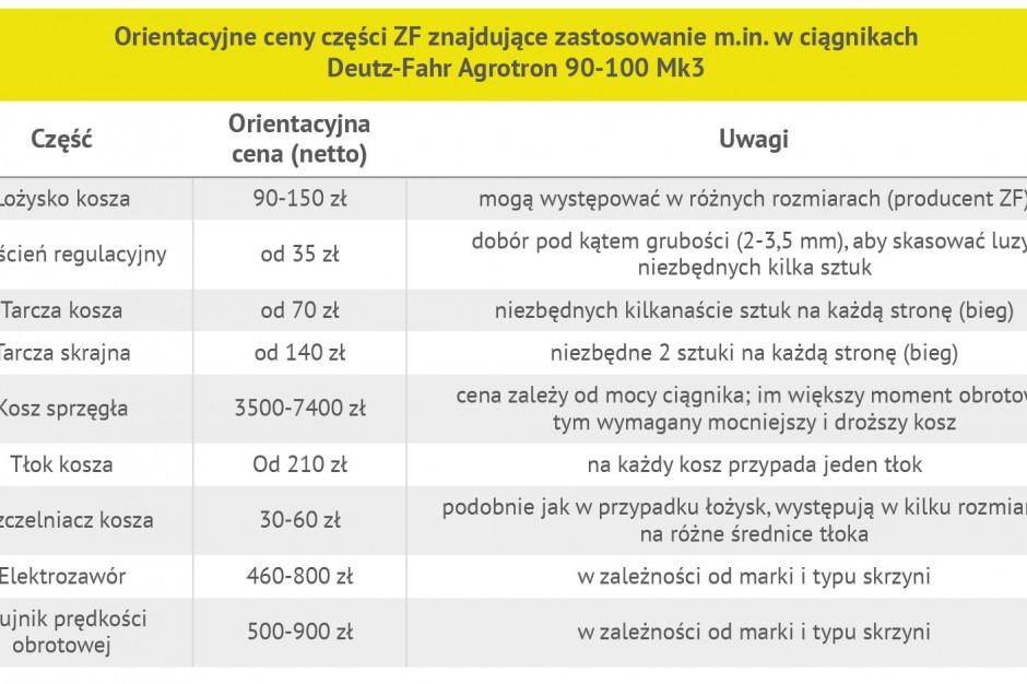 Przykładowe ceny części do skrzyń PS fot. GS
