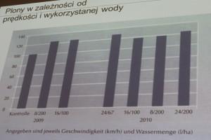 Porównanie plonów roślin (pierwszy słupek to kontrola) podczas pracy z różnymi prędkościami i ilością cieczy roboczej (prędkość/ilość cieczy roboczej).