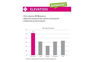 2. IGP Polska rzepak ozimy ELEVATION