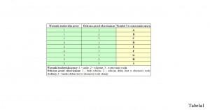 Oznaczenie literowe, które znajduje się na trzeciej pozycji jest tworzone według klucza zawartego w tabeli 1. Przykładowo jeżeli dany smar może pracować jedynie w warunkach suchych (1 w pierwszej kolumnie) i zapewnia dobrą ochronę (2 w drugiej kolumnie) - w tychże warunkach, to finalnie otrzyma literkę B na trzeciej pozycji. Analogicznie jeżeli szukamy smaru zdolnego do pracy w środowisku z dużą ilością wody (np. częste chlapanie) powinniśmy szukać wśród smarów z oznaczeniami G,H,I (3 w pierwszej kolumnie) i zależnie od naszych wymagań co do ochrony przed korozją (1,2,3 w drugiej kolumnie).   Ochrona dobra - smar i powierzchnia są testowane za pomocą wody słodkiej. Ochrona bardzo dobra - próbę przeprowadza się w agresywniejszych warunkach z wodą słoną fot. GS
