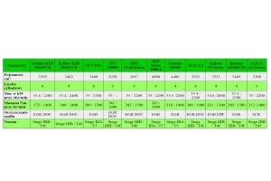 Porównanie silników o mocy ok. 75 KM różnych producentów fot. GS