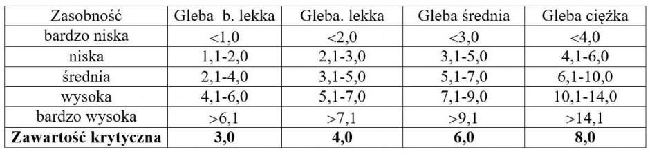 Klasy zasobności przyswajalnego magnezu w glebie, mg Mg/100g gleby (metoda Schachtschabela)