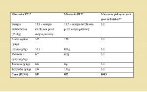 Porównanie kosztu produkcji pasz dla tuczników na fermie oraz kosztu zakupu paszy pełnoporcjowej przeznaczonej na analogiczny okres tuczu (*opracowanie dr Marian Kamyczek, Zakład Doświadczalny Instytutu Zootechniki w Pawłowicach, w oparciu o ceny surowców z dnia 12.03.2018,  **źródło: Rynek Pasz 1/2018)
