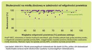 Badania Syngenta. Skuteczność Axial 50 na miotłę zbożową w zależności od wilgotności powietrza
