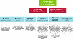 Rys. 3. Wyznaczanie prawidłowego terminu sklejania i lub desykacji