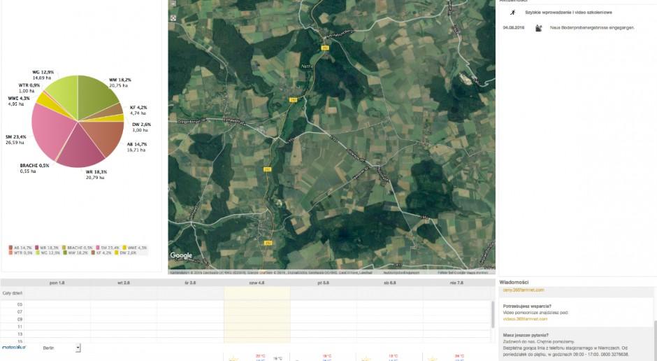 365FarmNet - innowacyjne oprogramowanie dla gospodarstwa rolnego