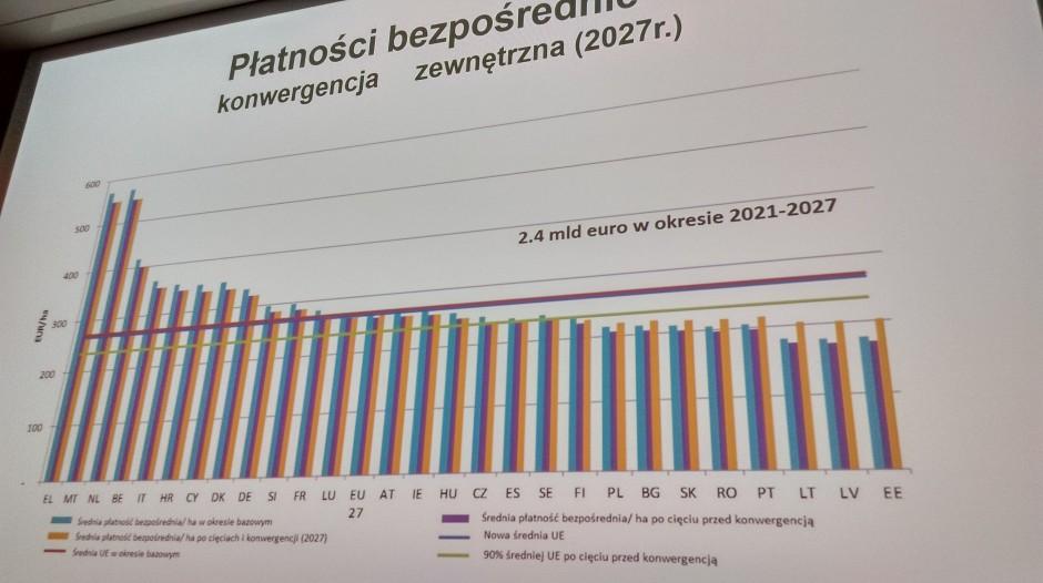 W Polsce dopłaty zwiększyłyby się z 82 proc. do 86 proc. unijnej średniej - kadr z prezentacji